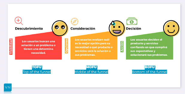 Fases del customer jouney